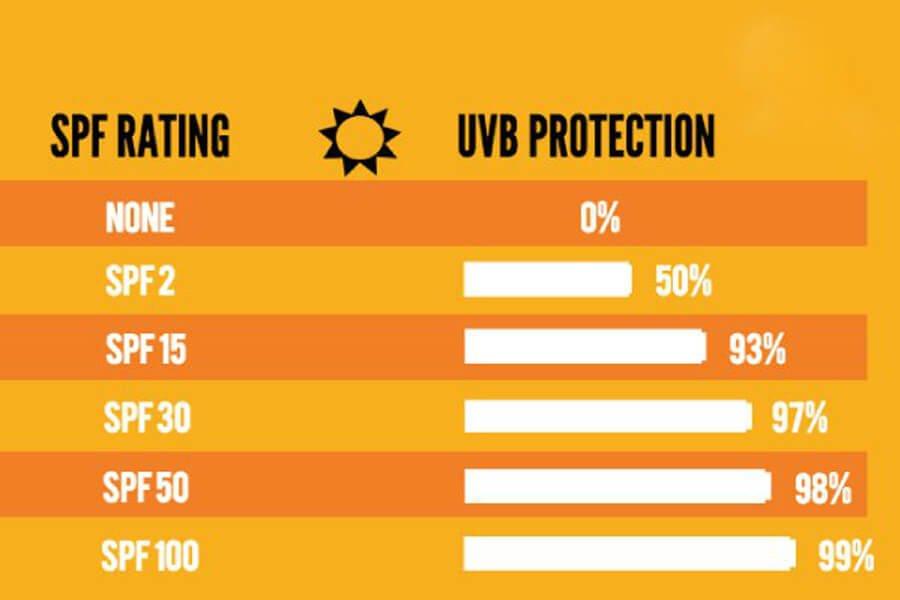 Bảng xem xét mức độ bảo vệ da trước tia UVB dựa vào chỉ số SPF