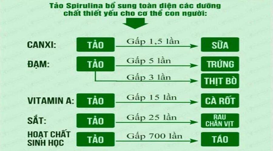 Giá trị dinh dưỡng của tảo xoắn Spirulina so với một vài thực phẩm
