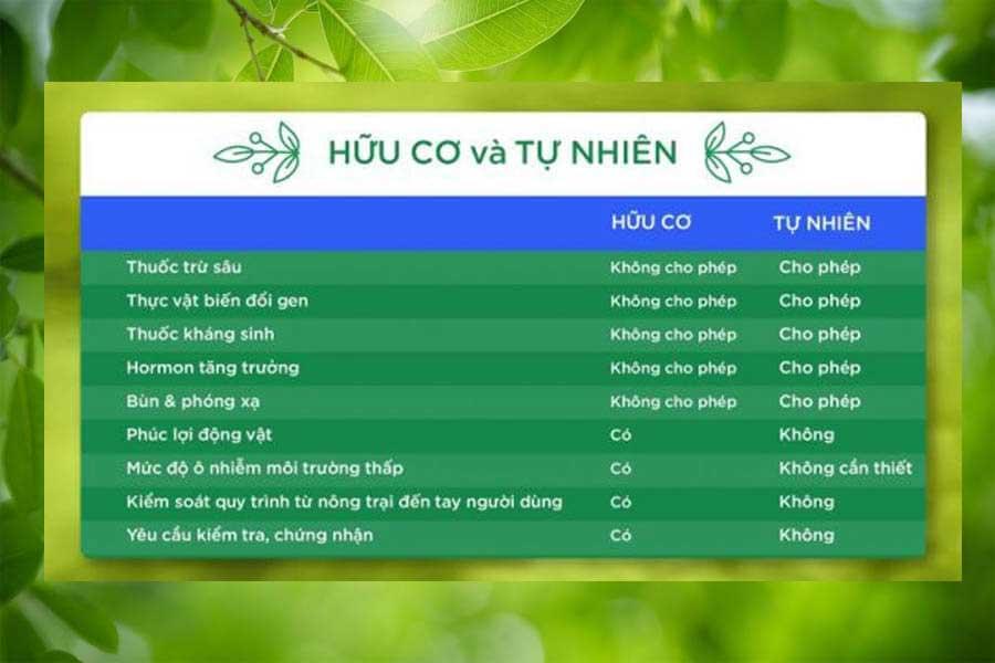 So sánh sự khác nhau giữa mỹ phẩm Organic và mỹ phẩm Natural