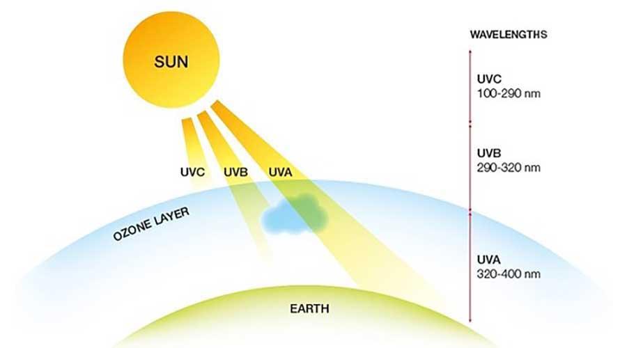 Tia UV là sóng điện từ và thường được chia làm 3 loại: UVA, UVB và UVC